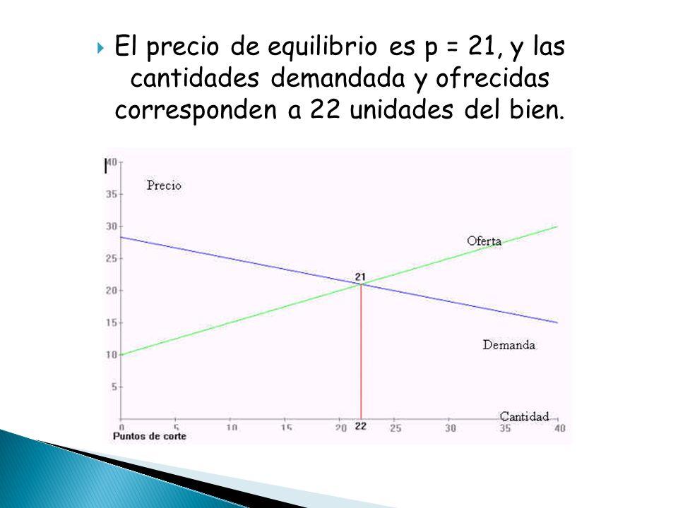El precio de equilibrio es p = 21, y las cantidades demandada y ofrecidas corresponden a 22 unidades del bien.