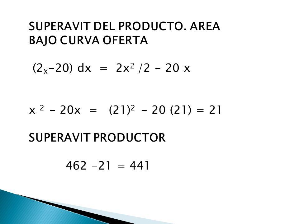 SUPERAVIT DEL PRODUCTO. AREA BAJO CURVA OFERTA