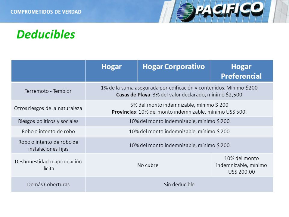Deducibles Hogar Hogar Corporativo Hogar Preferencial
