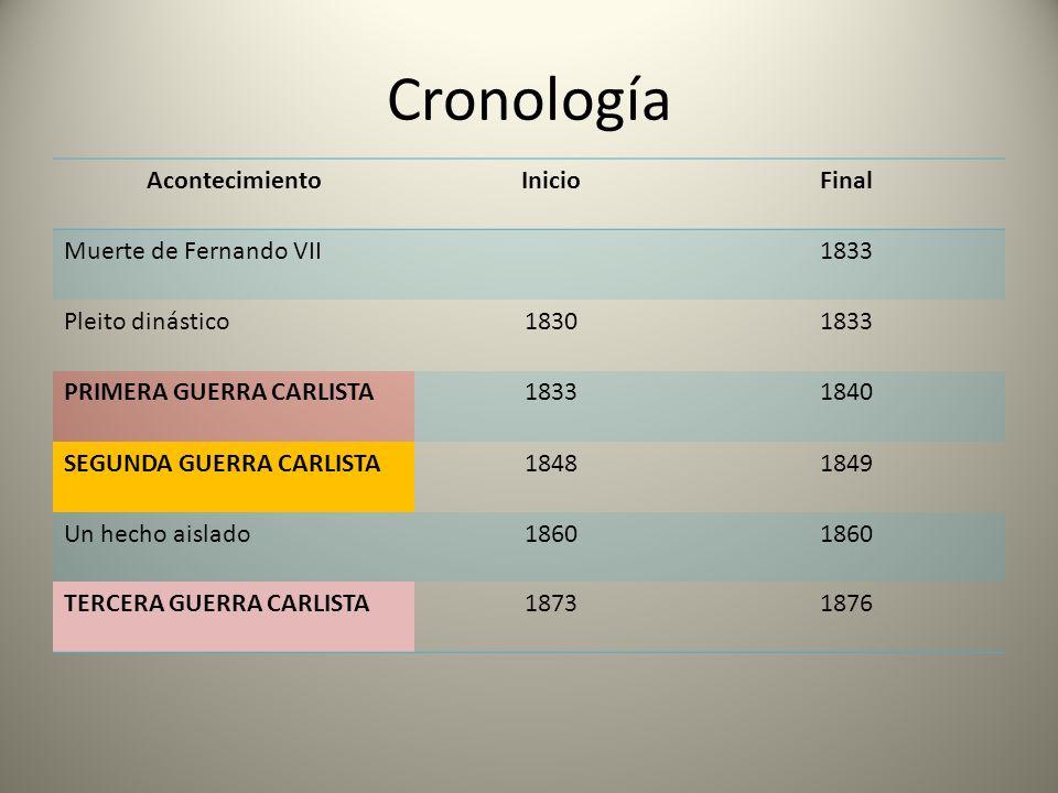 Cronología Acontecimiento Inicio Final Muerte de Fernando VII 1833