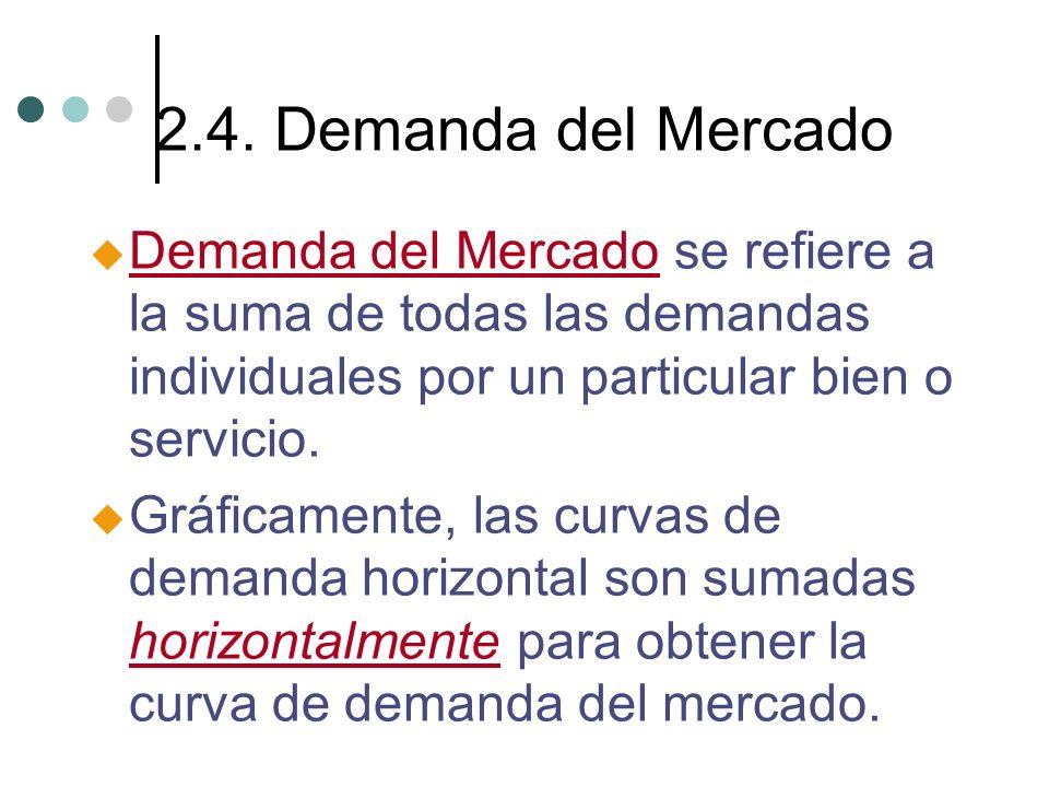 2.4. Demanda del Mercado Demanda del Mercado se refiere a la suma de todas las demandas individuales por un particular bien o servicio.