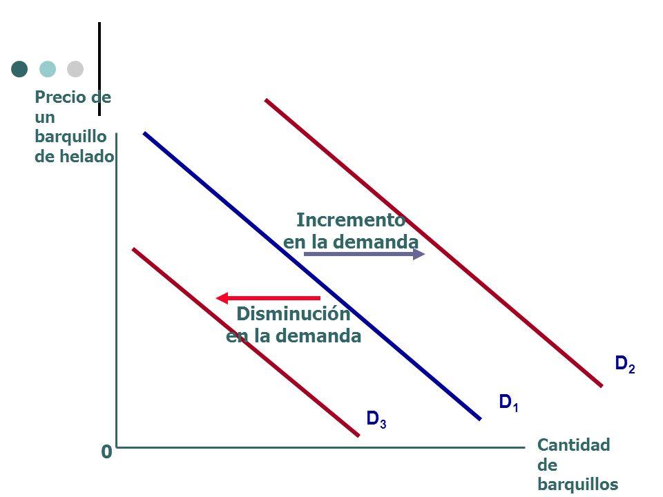 Incremento en la demanda Disminución en la demanda