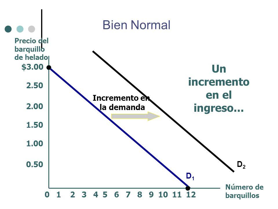 Un incremento en el ingreso... Incremento en la demanda