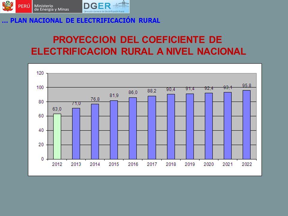 PROYECCION DEL COEFICIENTE DE ELECTRIFICACION RURAL A NIVEL NACIONAL