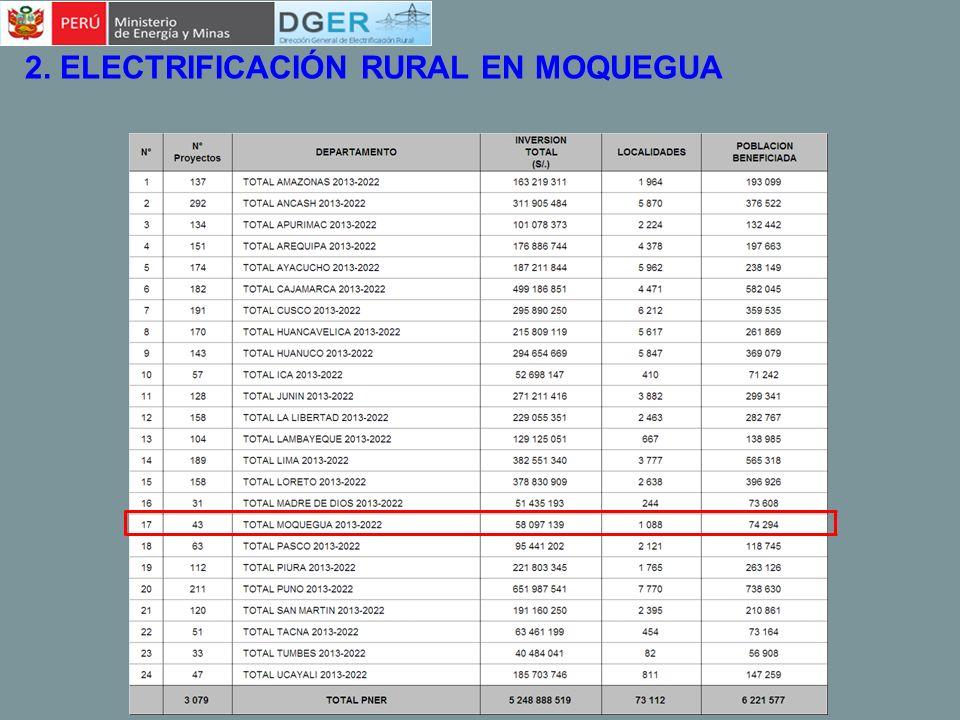 2. ELECTRIFICACIÓN RURAL EN MOQUEGUA