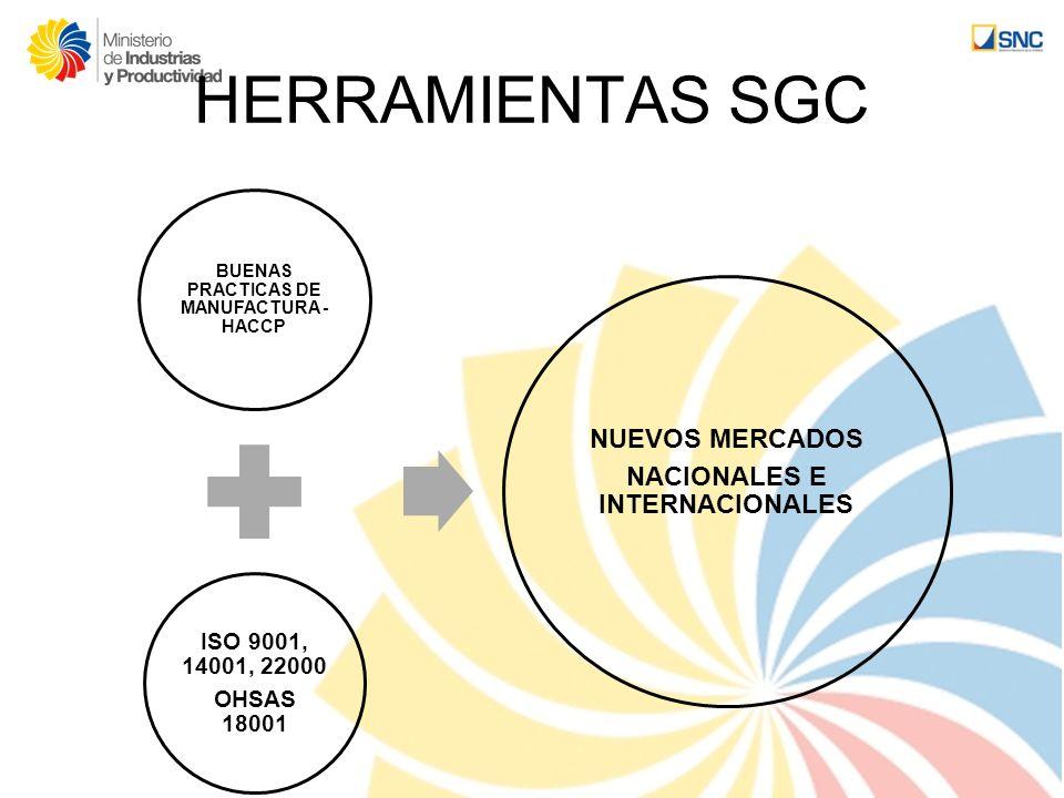 BUENAS PRACTICAS DE MANUFACTURA - HACCP NACIONALES E INTERNACIONALES