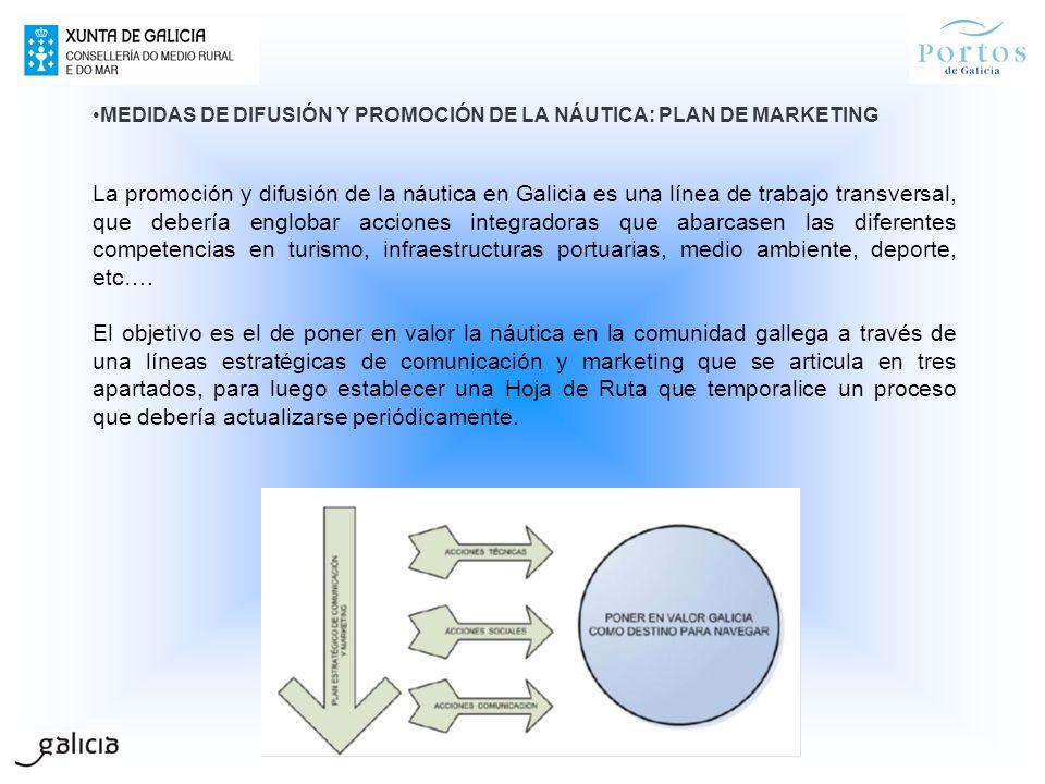 MEDIDAS DE DIFUSIÓN Y PROMOCIÓN DE LA NÁUTICA: PLAN DE MARKETING