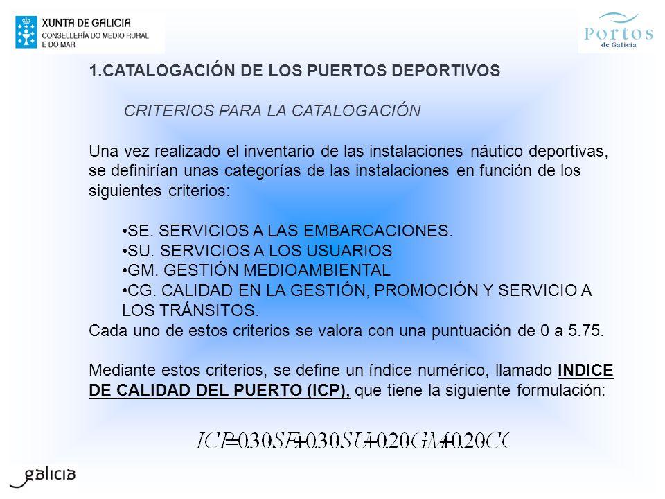CATALOGACIÓN DE LOS PUERTOS DEPORTIVOS