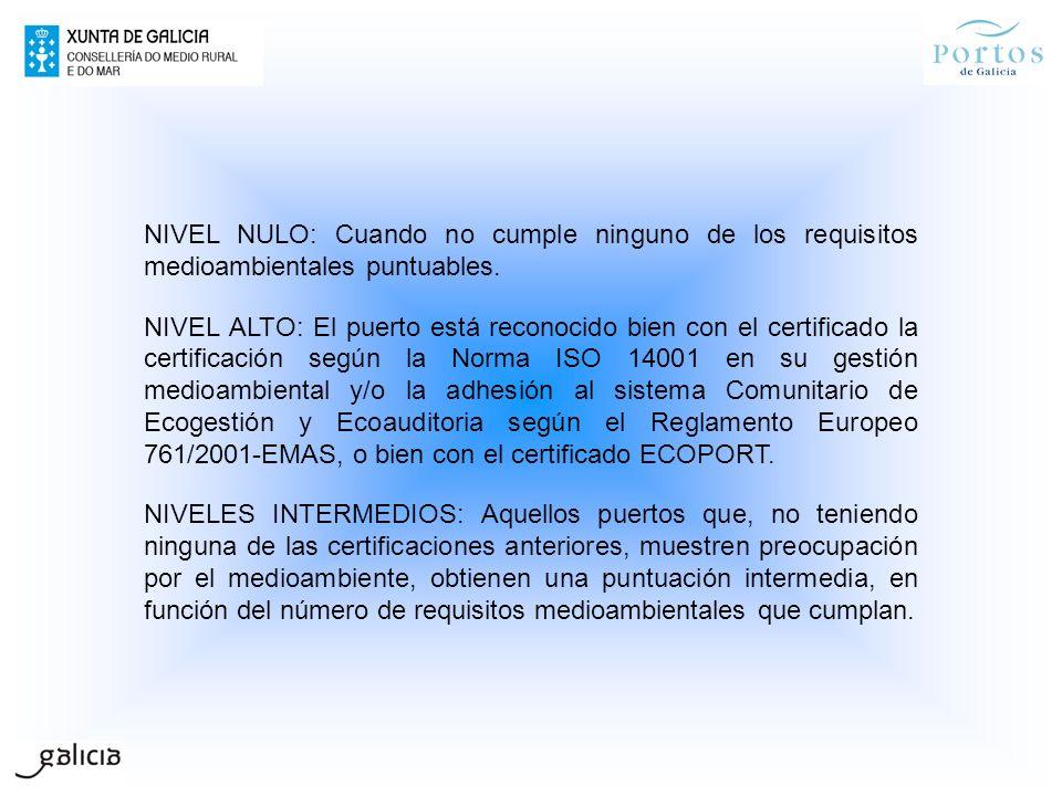 NIVEL NULO: Cuando no cumple ninguno de los requisitos medioambientales puntuables.