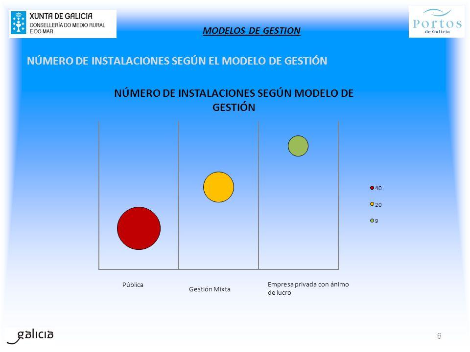 NÚMERO DE INSTALACIONES SEGÚN EL MODELO DE GESTIÓN