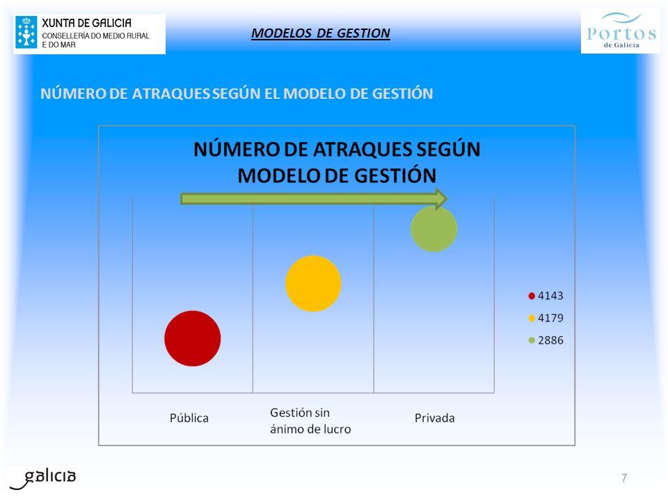 NÚMERO DE ATRAQUES SEGÚN EL MODELO DE GESTIÓN