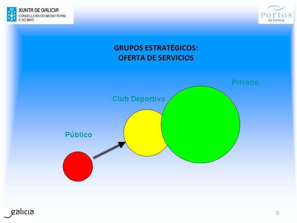 GRUPOS ESTRATÉGICOS: OFERTA DE SERVICIOS