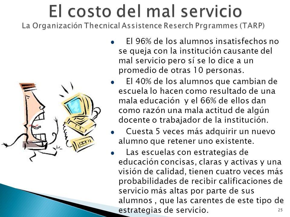 El costo del mal servicio