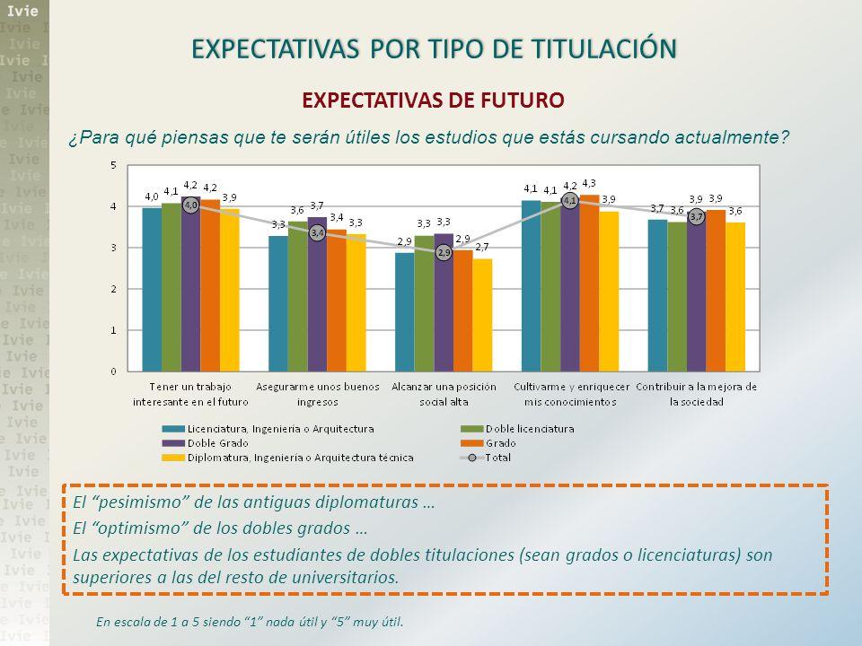 EXPECTATIVAS POR TIPO DE TITULACIÓN