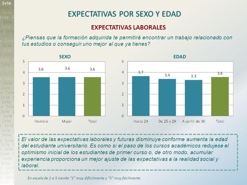 EXPECTATIVAS POR SEXO Y EDAD