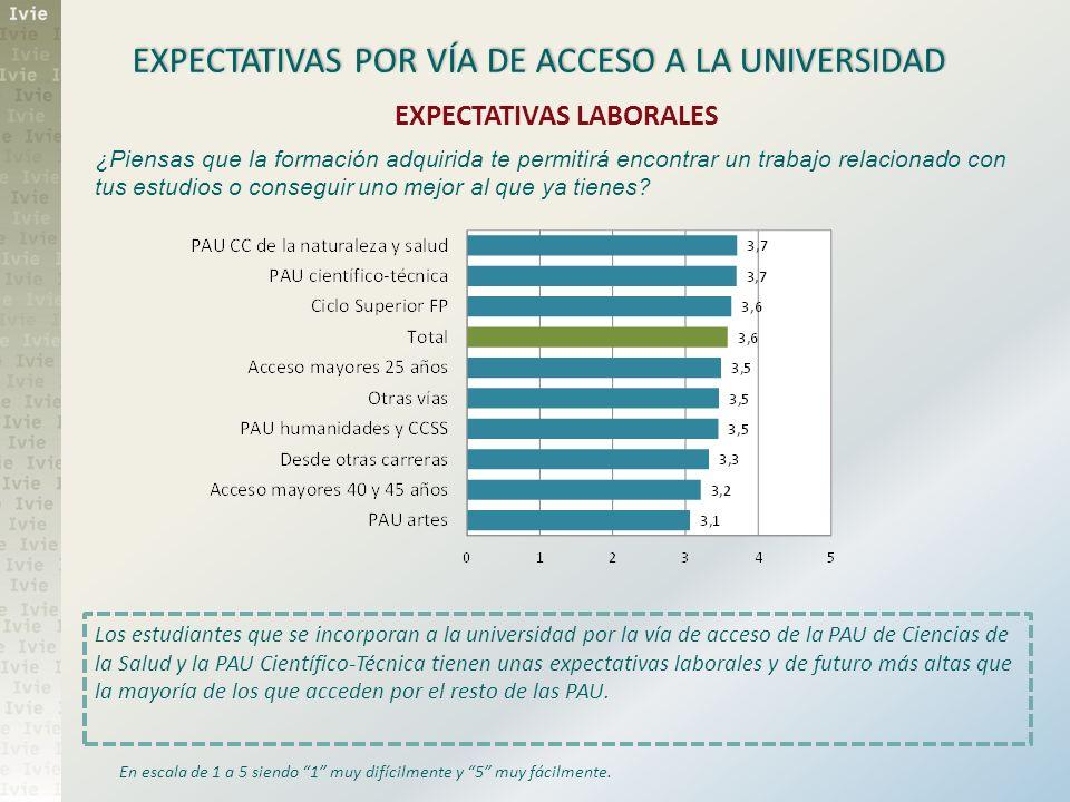 EXPECTATIVAS POR VÍA DE ACCESO A LA UNIVERSIDAD