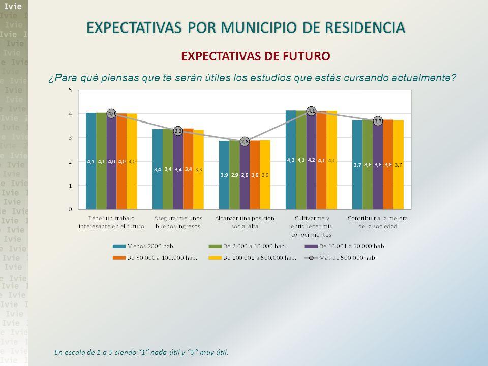 EXPECTATIVAS POR MUNICIPIO DE RESIDENCIA