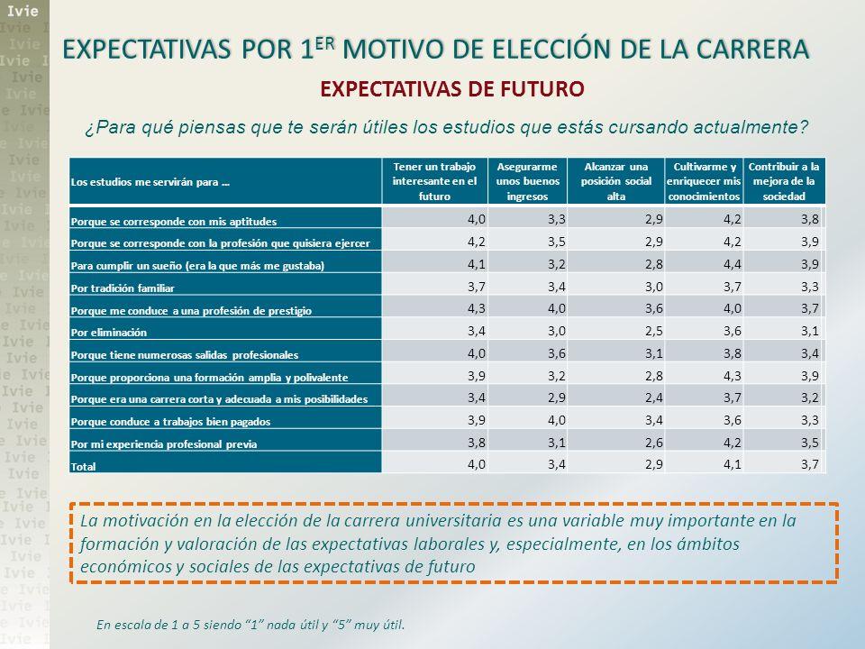 EXPECTATIVAS POR 1ER MOTIVO DE ELECCIÓN DE LA CARRERA
