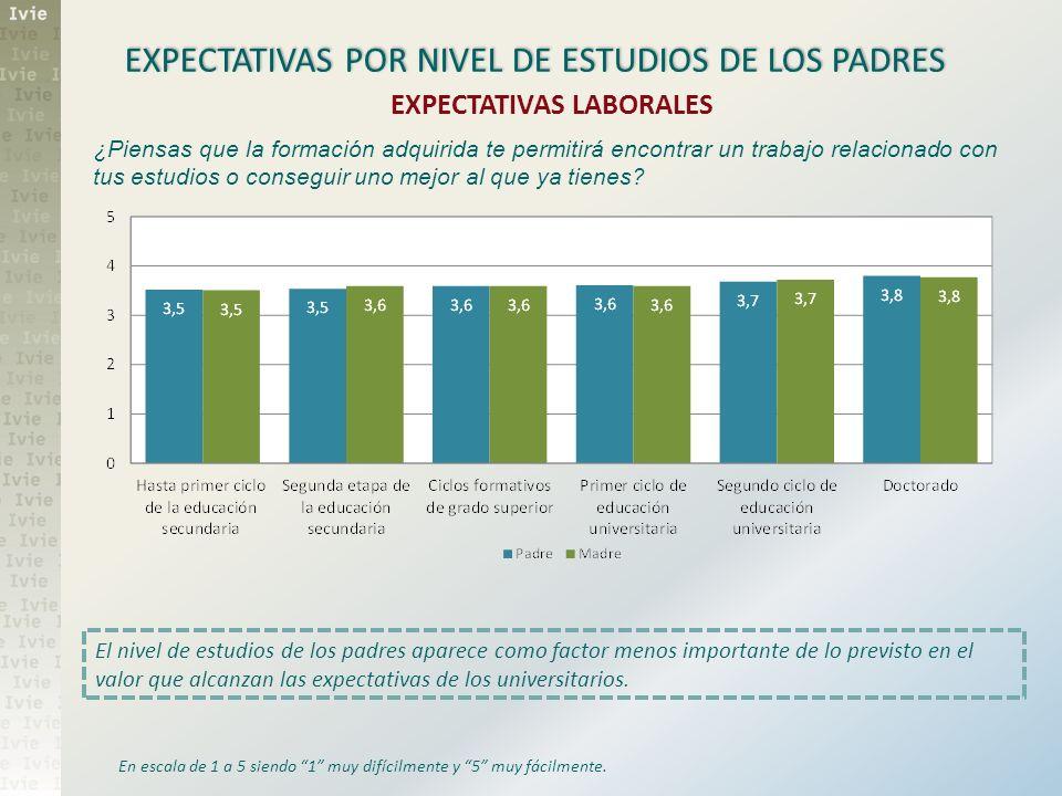 EXPECTATIVAS POR NIVEL DE ESTUDIOS DE LOS PADRES