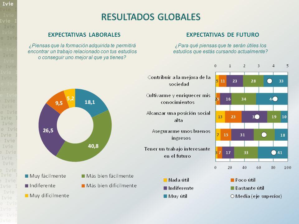 RESULTADOS GLOBALES EXPECTATIVAS LABORALES EXPECTATIVAS DE FUTURO