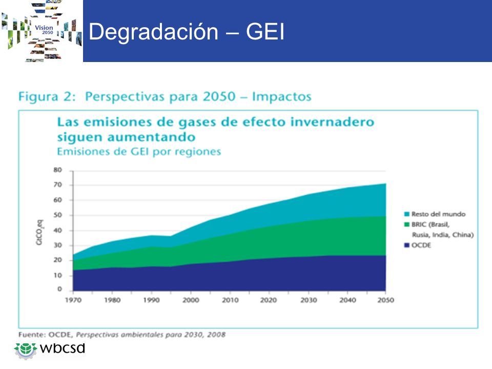 Degradación – GEI