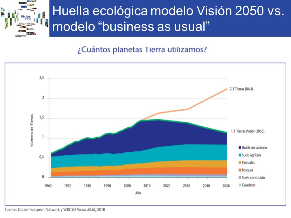 Huella ecológica modelo Visión 2050 vs. modelo business as usual