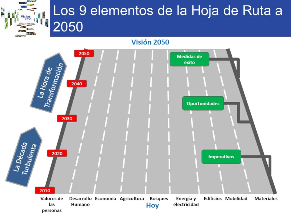 Los 9 elementos de la Hoja de Ruta a 2050