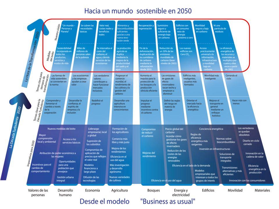 La Hoja de Ruta hacia 2050 y sus nueve elementos