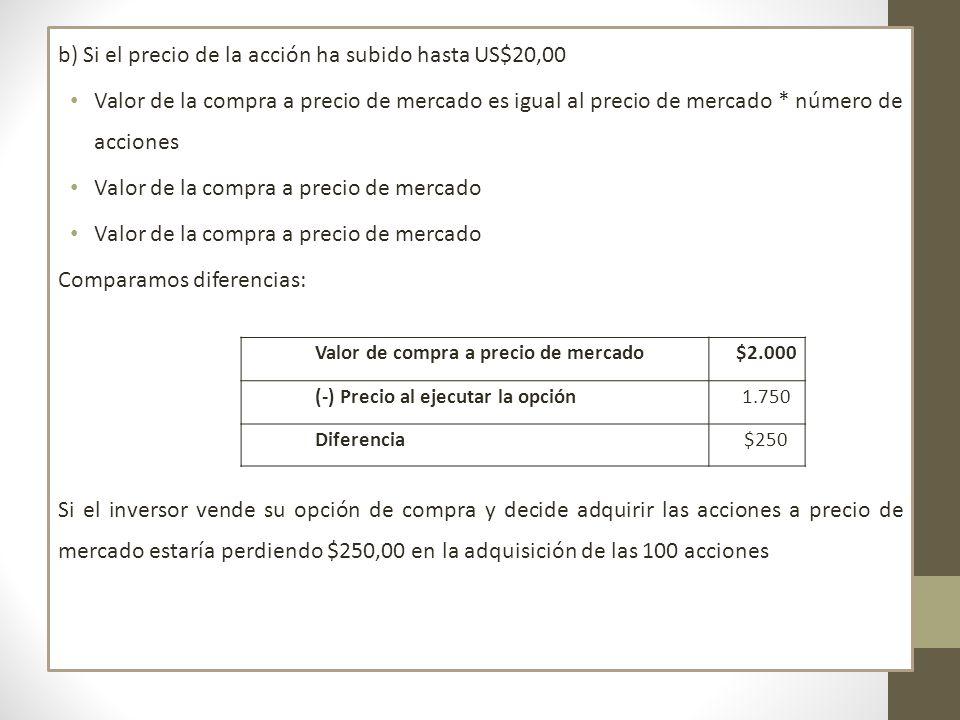 b) Si el precio de la acción ha subido hasta US$20,00