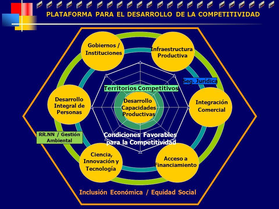 PLATAFORMA PARA EL DESARROLLO DE LA COMPETITIVIDAD