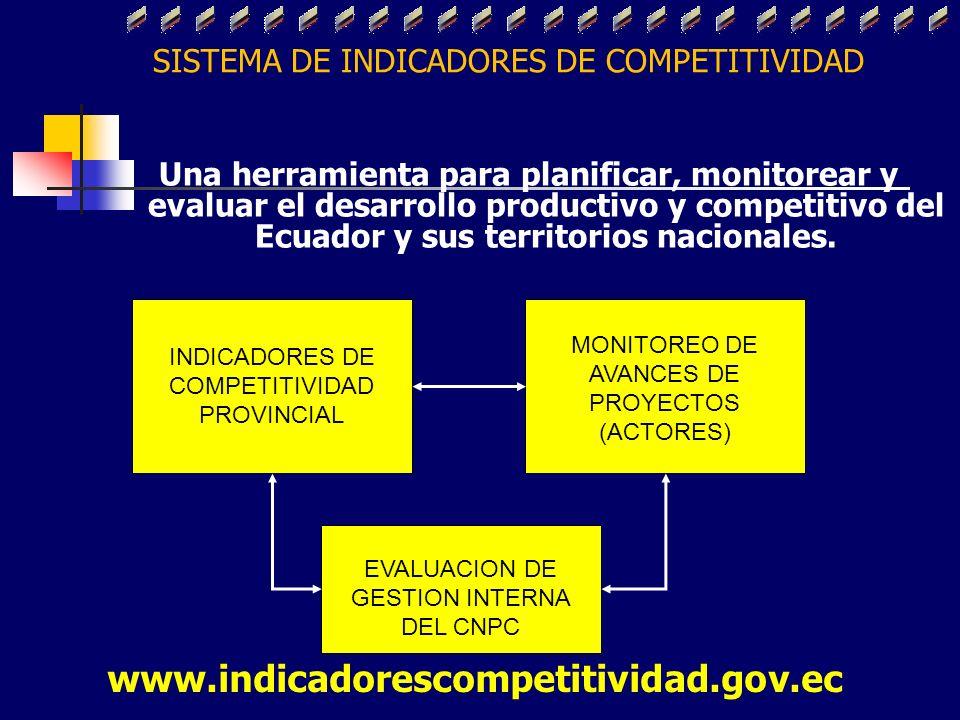 SISTEMA DE INDICADORES DE COMPETITIVIDAD