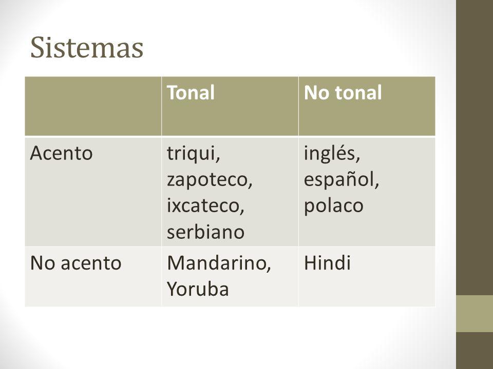 Sistemas Tonal No tonal Acento triqui, zapoteco, ixcateco, serbiano