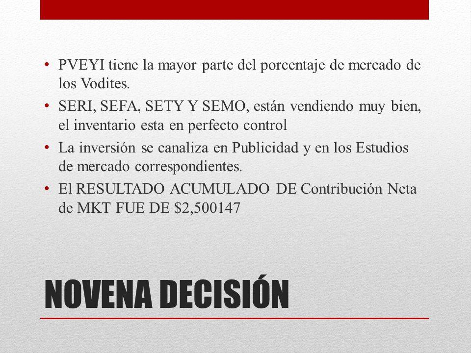 PVEYI tiene la mayor parte del porcentaje de mercado de los Vodites.
