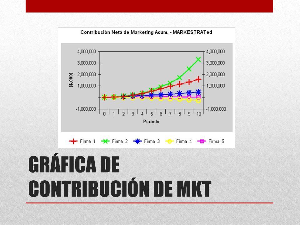 GRÁFICA DE CONTRIBUCIÓN DE MKT