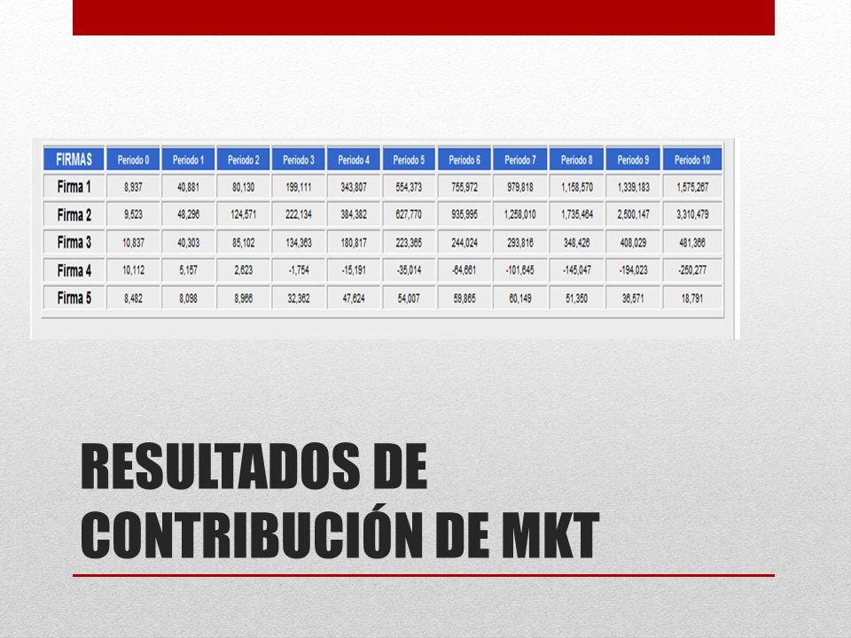 RESULTADOS DE CONTRIBUCIÓN DE MKT