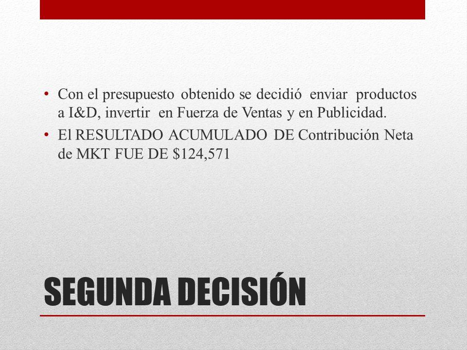 Con el presupuesto obtenido se decidió enviar productos a I&D, invertir en Fuerza de Ventas y en Publicidad.