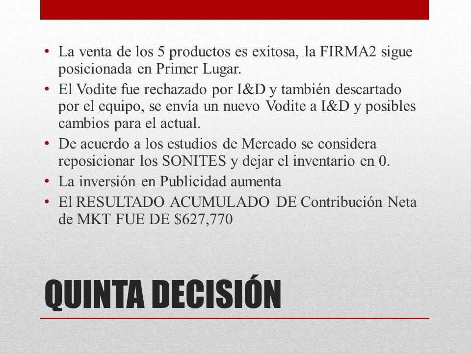 La venta de los 5 productos es exitosa, la FIRMA2 sigue posicionada en Primer Lugar.