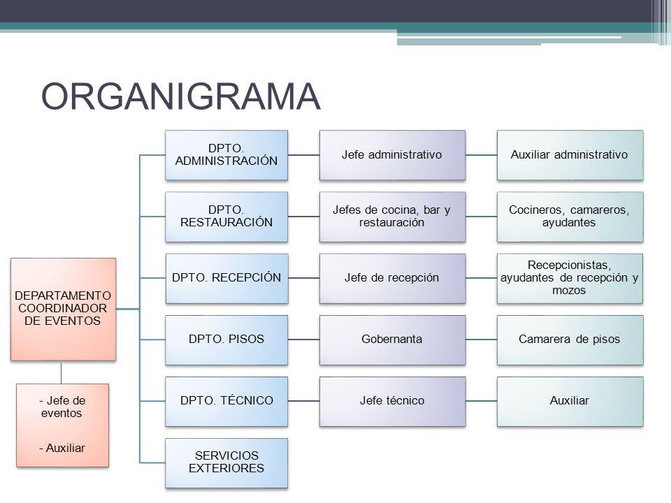 ORGANIGRAMA DEPARTAMENTO COORDINADOR DE EVENTOS DPTO. ADMINISTRACIÓN