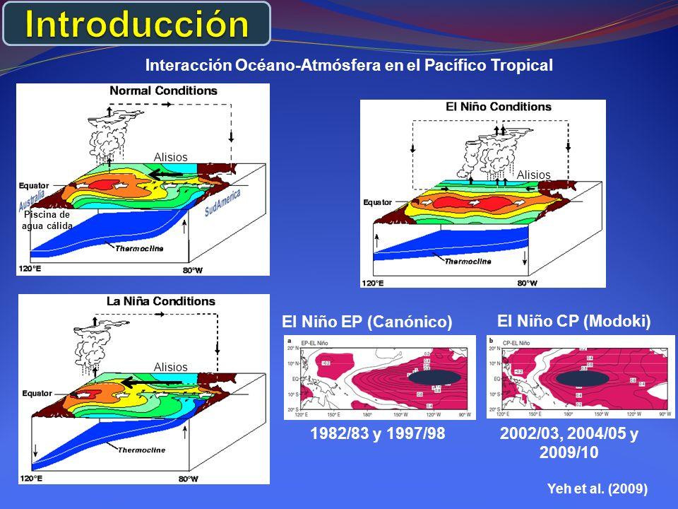 Interacción Océano-Atmósfera en el Pacífico Tropical