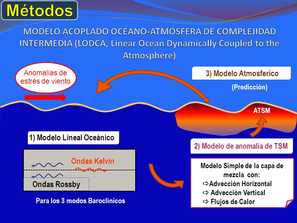 Métodos MODELO ACOPLADO OCÉANO-ATMÓSFERA DE COMPLEJIDAD INTERMEDIA (LODCA, Linear Ocean Dynamically Coupled to the Atmosphere)