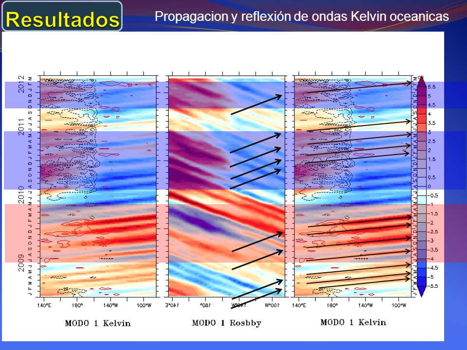 Propagacion y reflexión de ondas Kelvin oceanicas