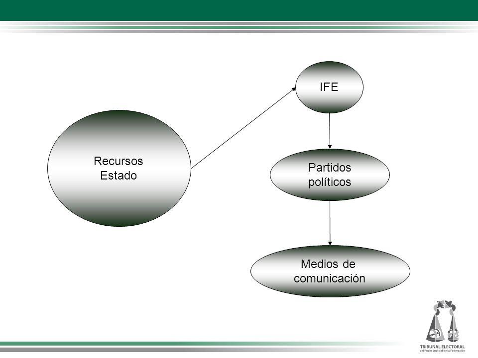 IFE Recursos Estado Partidos políticos Medios de comunicación