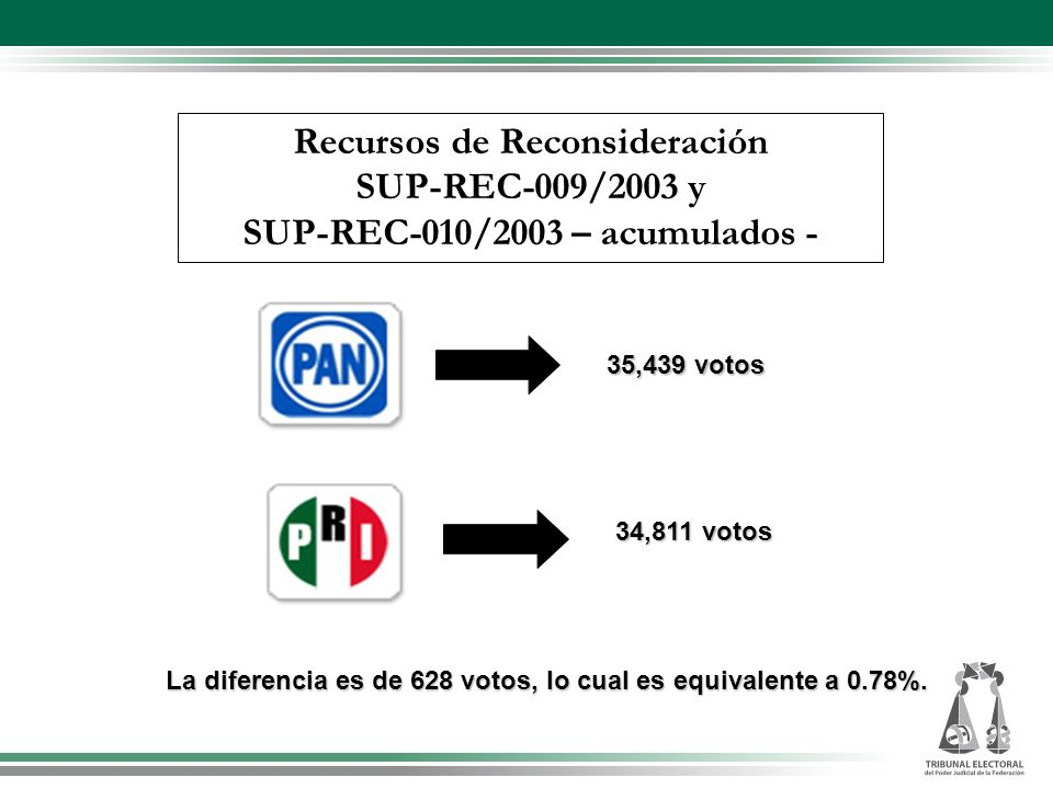 La diferencia es de 628 votos, lo cual es equivalente a 0.78%.