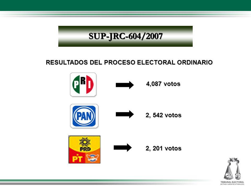 RESULTADOS DEL PROCESO ELECTORAL ORDINARIO