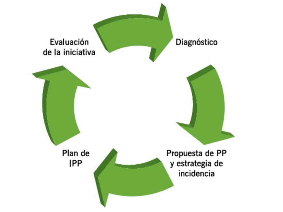 Existen varios métodos para promover y realizar procesos de incidencia en políticas públicas. A partir de literatura de referencia y de la experiencia,