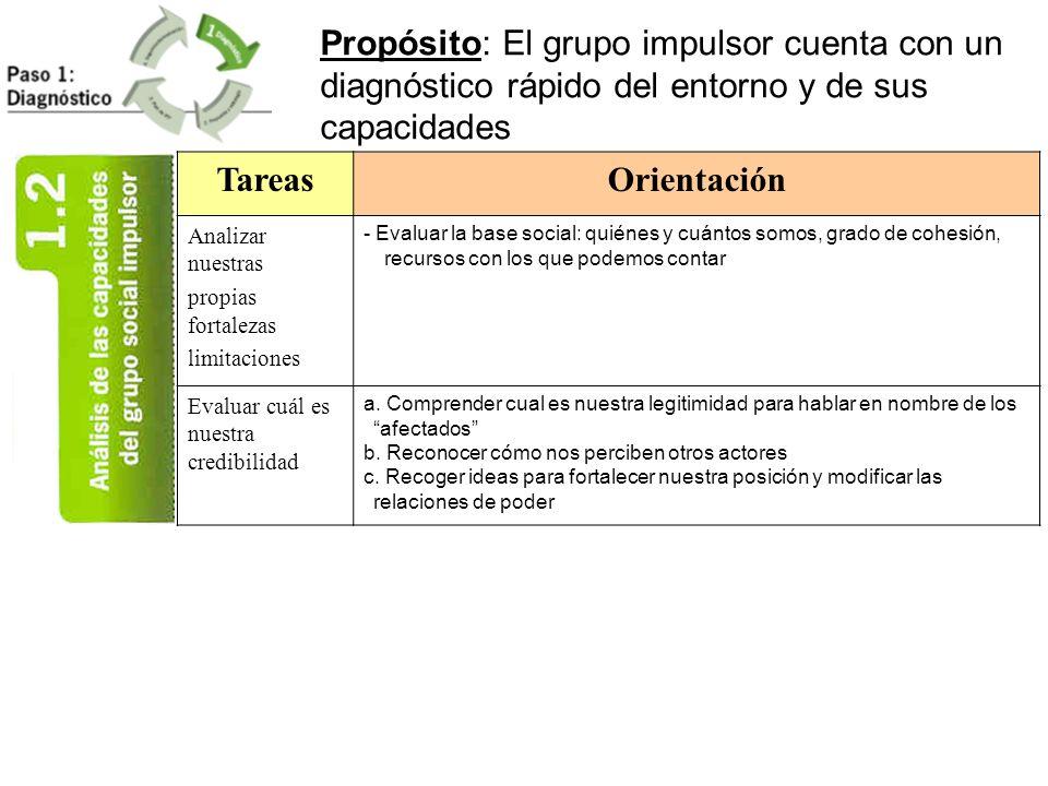 Propósito: El grupo impulsor cuenta con un diagnóstico rápido del entorno y de sus capacidades
