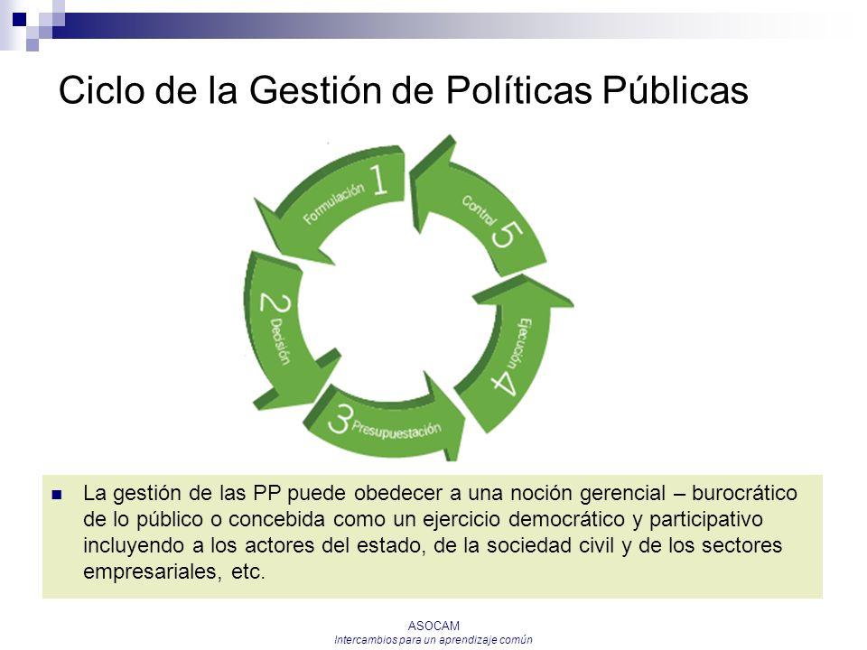 Ciclo de la Gestión de Políticas Públicas
