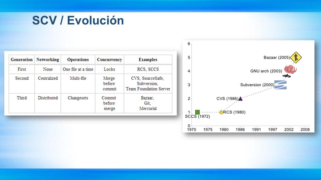 SCV / Evolución