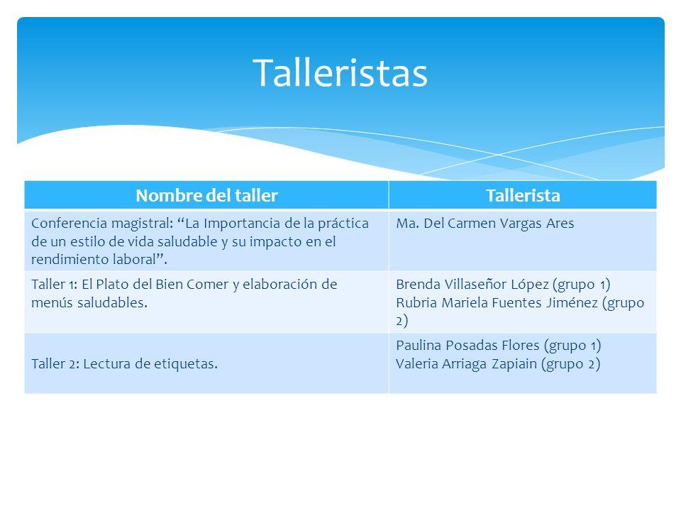 Talleristas Nombre del taller Tallerista