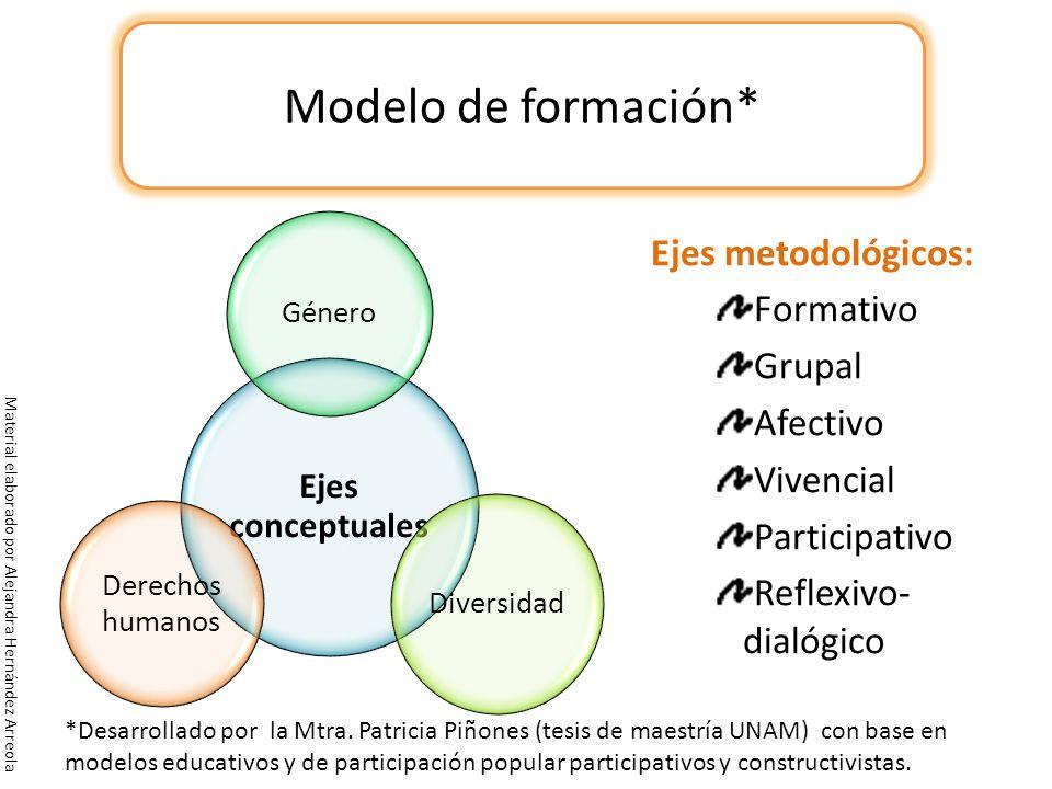Modelo de formación* Ejes metodológicos: Formativo Grupal Afectivo